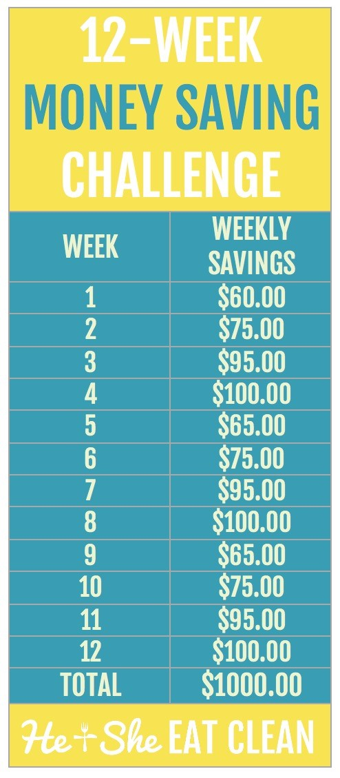 "Introducing the week money challenge. This chart below from Money Challenge/Pinterest introduces the idea of the ""savings snowball."" You start by socking away $20 during the first week of the challenge. Everybody can do that, right? Then during the second week, you save $ During the third week, this plan calls for you to save $"